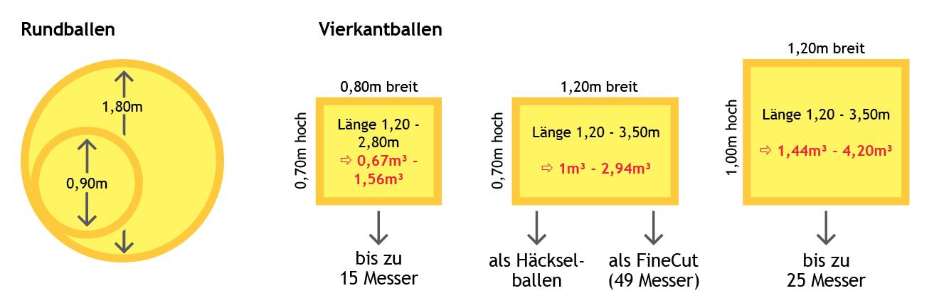 Strohpressen alle Größen alle Varianten Übersicht | LU Beckmann